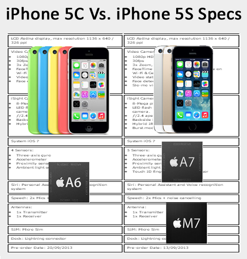 iphone 5s vs 5c full specifications
